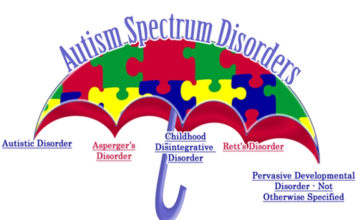 What is autism spectrum disorder- signs and symptoms