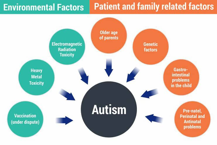 What-Causes-Autism-in-Child